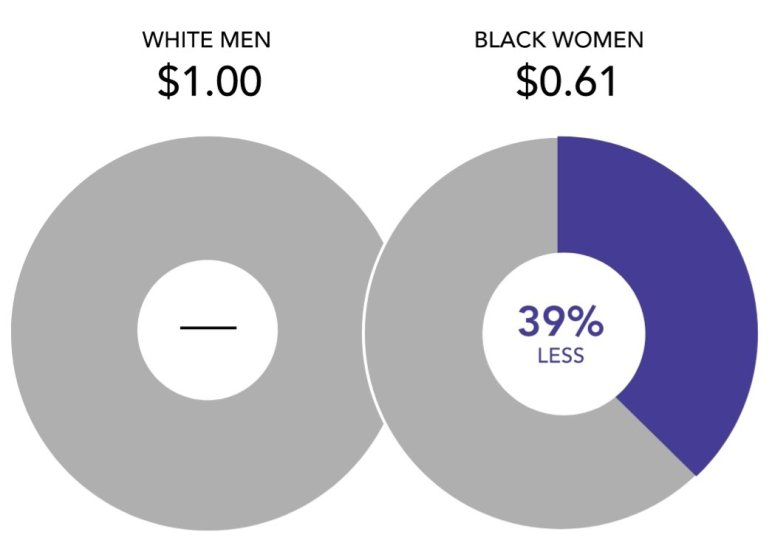 infographic of disparity in pay between black women and white men