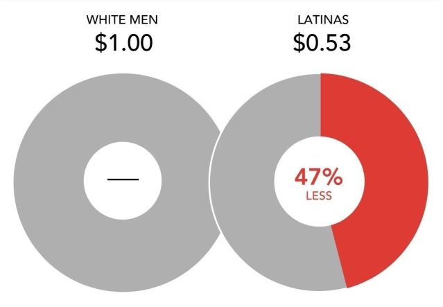 infographic displaying the disparity in pay between Latin American women and white men